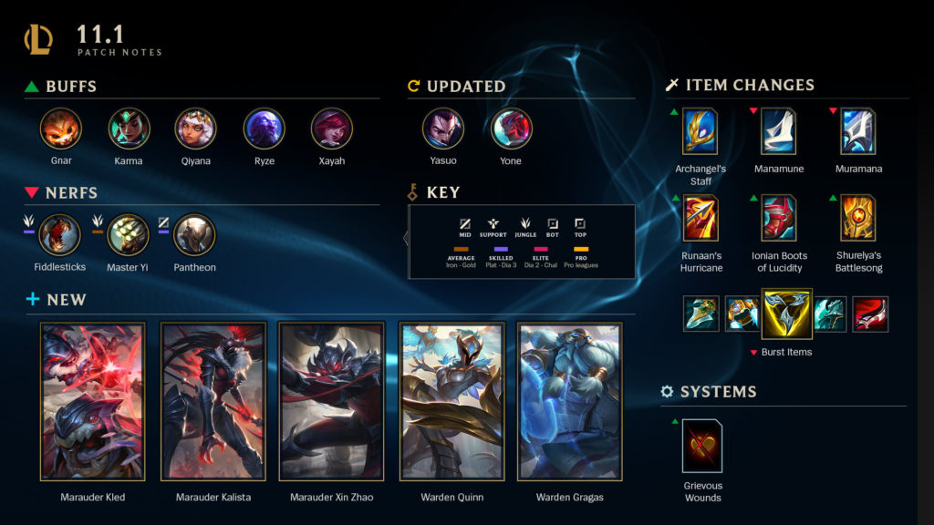 League of Legends Patch 11.1 Notes Highlights