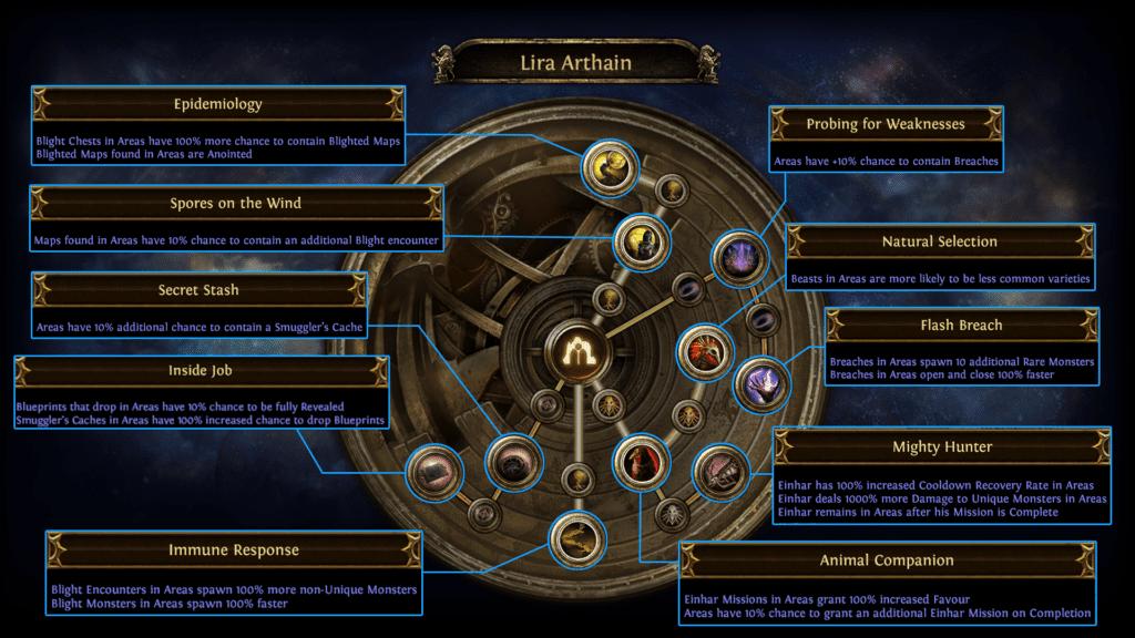 Lira Arthain Passive Skills Tree