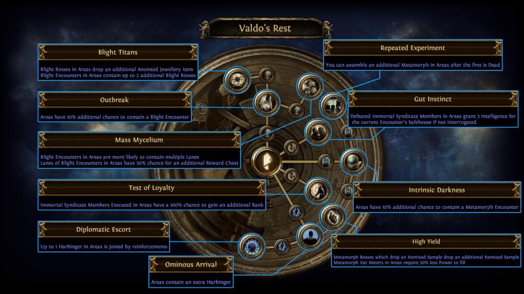 Valdo's Rest Passive Skills Tree